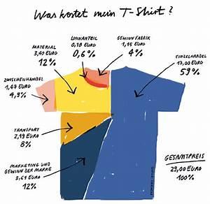 Was Kostet Ein Fingerhaus : was kostet mein t shirt ~ Markanthonyermac.com Haus und Dekorationen