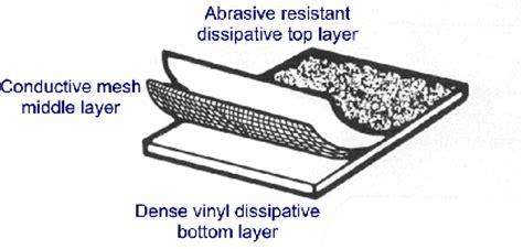 3 layer anti static floor mat