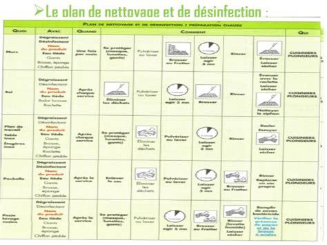 plan de nettoyage et de desinfection cuisine 1 le syst232me haccp farqna