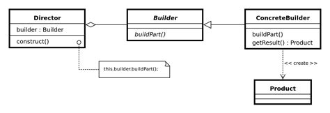 learn how scala makes the builder pattern obsolete code
