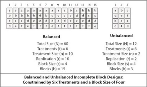 balanced incomplete block design introduction to randomization and layout extension