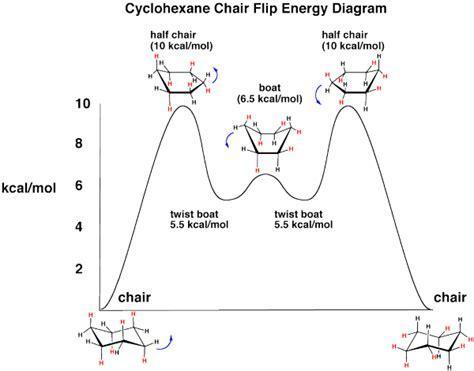 the cyclohexane chair flip energy diagram master