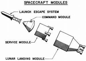 Die Module des Apollo-11-Raumschiffes