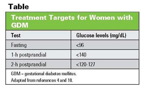 Fasting Blood Sugar Levels Chart Gestational Diabetes