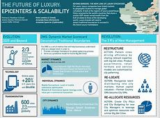 The Future of Luxury Presents the Beauty Industry in 2030