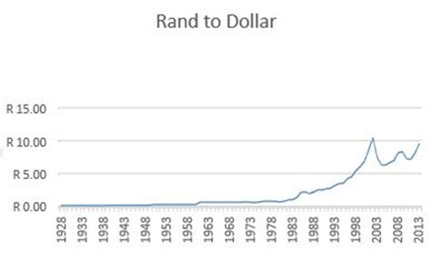 us sa rand exchange rate forex trading