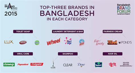 Top 30 Brands In Bangladesh  2015 [infographics] Bable