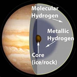 Jupiter's Measurements - Jumbo Jupiter