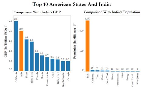 california has just 3 of india s population but 125 of its
