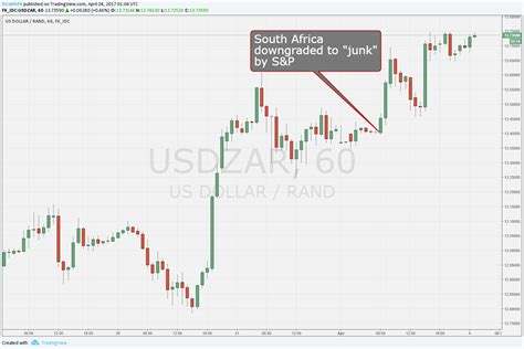 south rand to american dollar forex trading