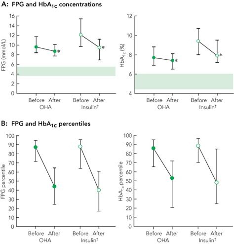 glycaemic levels triggering intensification of therapy in type 2 diabetes in the community the