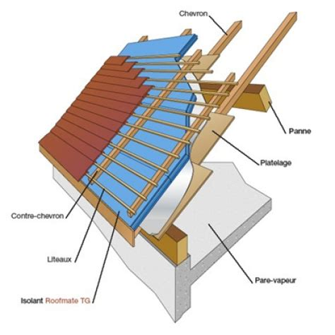 isolation d une toiture par l ext 233 rieur en sarking maisonbrico
