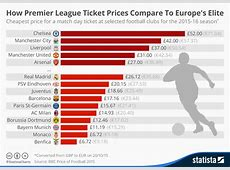 Chart How Premier League Ticket Prices Compare To Europe