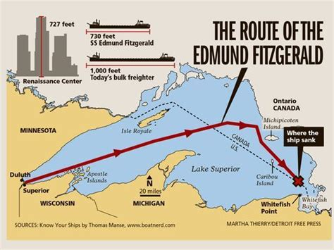 Sinking Of The Ss Edmund Fitzgerald by 41 Years Ago Edmund Fitzgerald Sank In Lake Superior