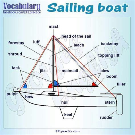 Ship Parts Names by Part Of The Ship Name Everything Vacation And Travel