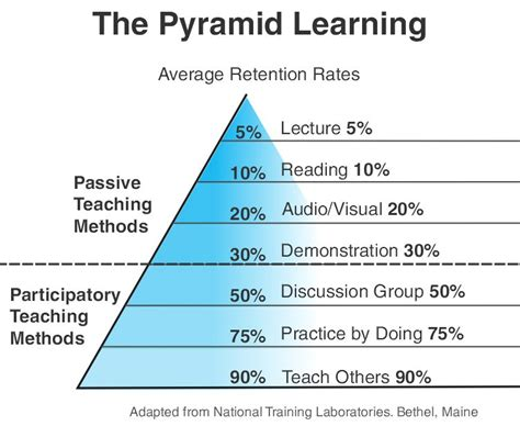 Understanding The Learning Pyramid