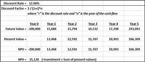 What is Net Present Value (NPV)?