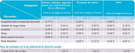 calcul des taux de cotisations infos sur plafonds et tranches pour salari 233 s cadres apprentis