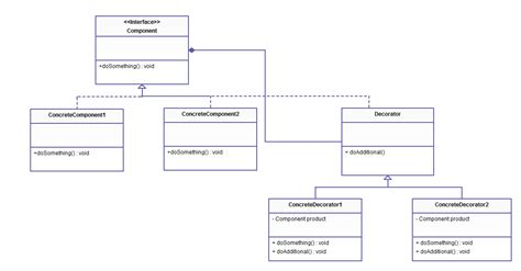 why use interface in java or object oriented programming