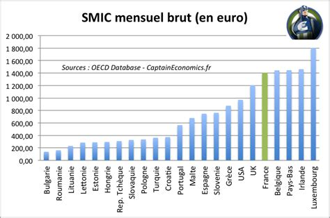 le smic en et dans le monde th 233 orie et application captain economics