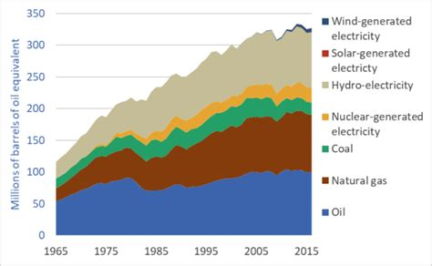 Powering Canada 51 Years Of Canadian Energy Use Data