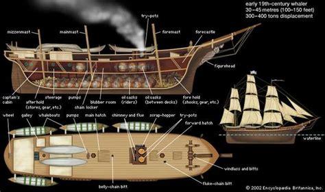 Boat Crew In Spanish by Forecastle Naval Architecture Britannica