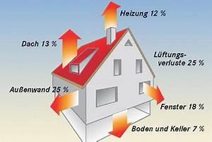 Wärmedämmung Im Haus : w rmed mmung ~ Markanthonyermac.com Haus und Dekorationen