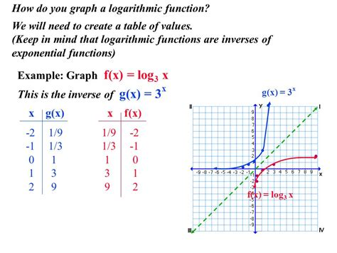 Logarithms  Ppt Video Online Download