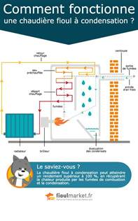 comment fonctionne une chaudi 232 re fioul 224 condensation