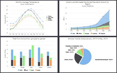 highcharts 4 1 10 amliorations visuelles pour la bibliothque graphique crite en html5 et