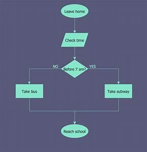 Copying Service Process Flowchart. Flowchart Examples