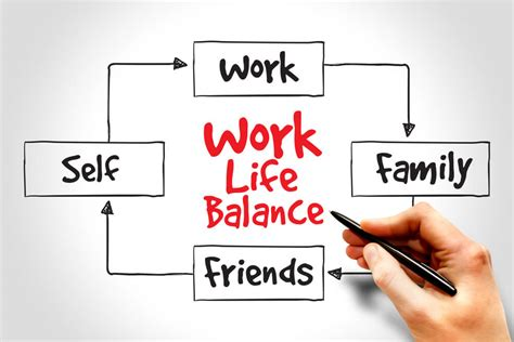 Five Tips For Better Work-life Balance Table Of Flowchart Symbols Visio Swimlanes Word Flow Chart Lines Visual Programming 3.01 Gezginler Basic Using Diagram Architecture Latex Vertical Mobile App Download