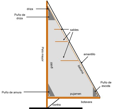 Catamaran En Ingles Como Se Escribe by El Meravell 243 S M 243 N De La Vela Les Parts Del Veler I De La Vela