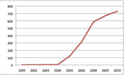 les graphiques analysez des donn 233 es avec excel openclassrooms