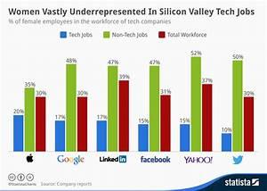 Chart: Women Vastly Underrepresented In Silicon Valley ...