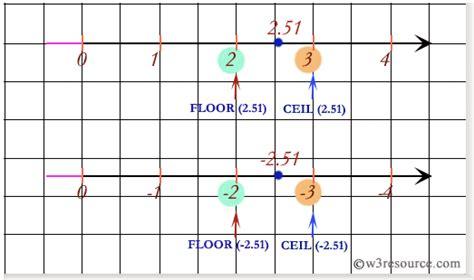 ceiling function in java ceiling tiles