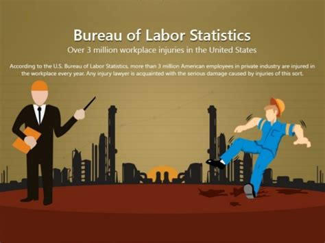 bureau of labor statistics 3 million workplace injuries in the united states