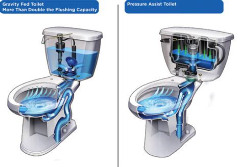 best toilets to buy buying guide bfp bay area