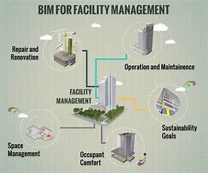 Why is a BIM for facility management widely used in the ...