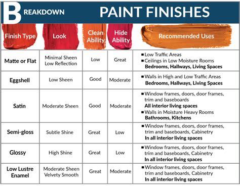 Paint Finish Chart  Interior paint sheen chart interior