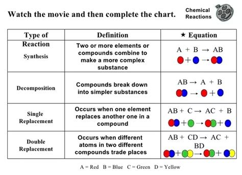 Worksheets 48 Recommendations Classifying Chemical Reactions Worksheet Full Hd Wallpaper Images