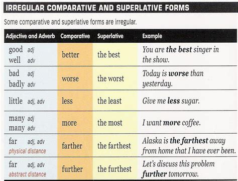 In Plain English  Comparatives And Superlatives