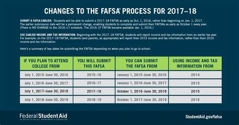 changes to fafsa for 2017 18 uf office for student financial affairs