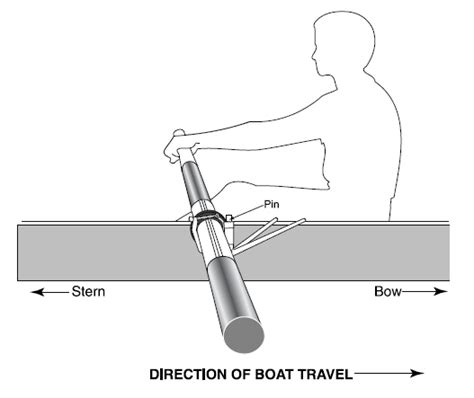 Roeiboot Riem by Putting The Oars On The Boat Concept2