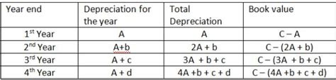 methods to calculate property depreciation building costing and estimation civil engineering