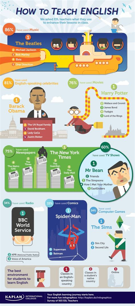 How To Teach English Infographic  Elearning Infographics
