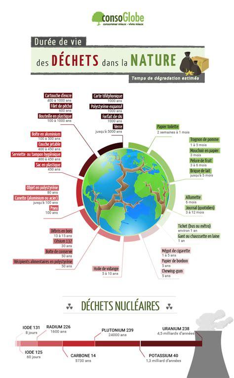 infographie la dur 233 e de vie des d 233 chets dans la nature et comment r 233 duire ceux ci les