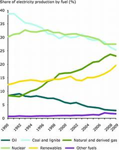 Electricity production by fuel — European Environment Agency