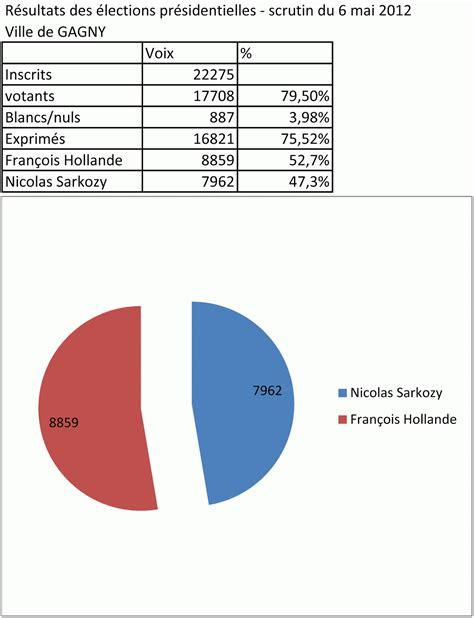 parti socialiste de gagny elections presidentielles gagny 2012