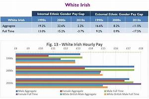 Irish women earn more than any group in the UK, including men
